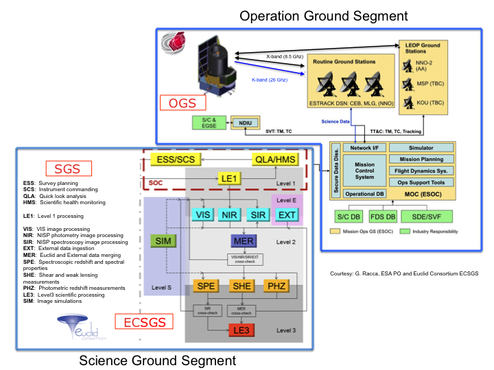 Overview of the Ground Segment SGS - Courtesy Euclid Consortium/ESA/SGS Team