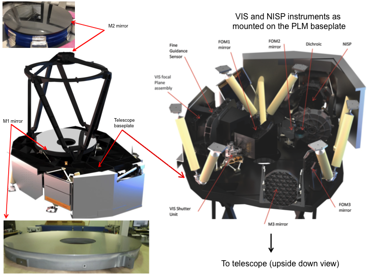 Detailed views of the telescope (left) and the VIS and NISP instruments mounted on the PLM baseplate. - Courtesy Airbus Defence and Space and ESA